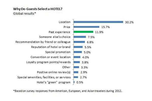 İnsanlar Otel Seçerken Nelere Dikkat Ediyor?