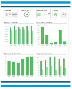 Sherman Oaks Housing Report