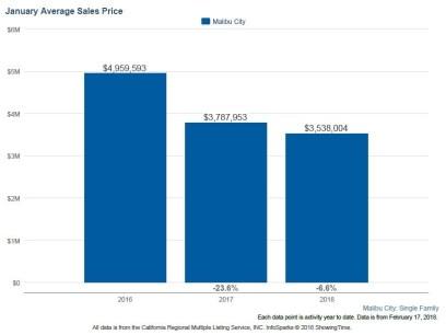Malibu Housing Report of Trends & Statisitcs by Melinda Bonini - Re/Max ONE
