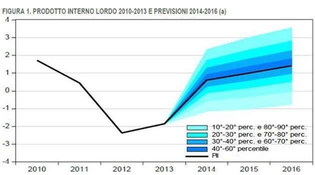Prodotto Interno Lordo - previsioni