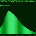 Quando finirà l'epidemia in Italia?