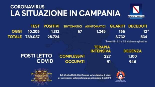 Bollettino Covid-19