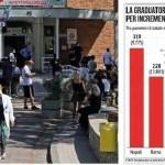 Napoli – Cronaca. Boom di contagi tra Napoli e provincia