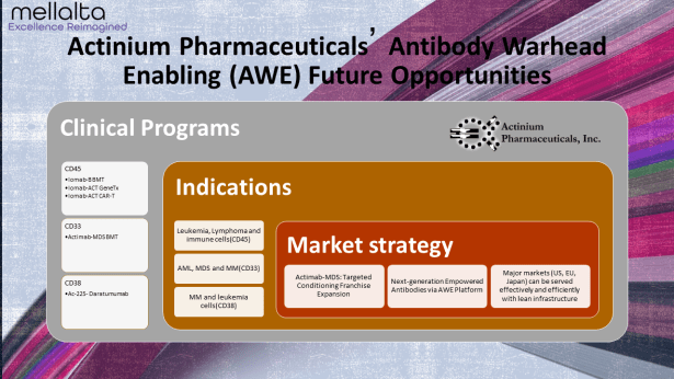 Actinium Pharmaceuticals' Antibody Warhead Enabling (AWE) Future Opportunities