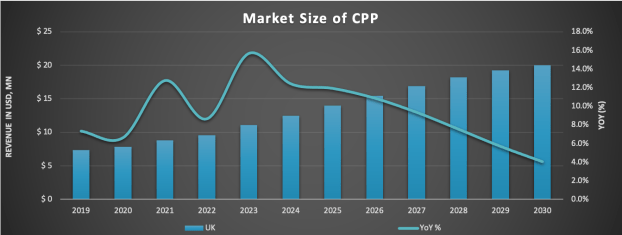 Market Size of CPP-UK- Mellata meets