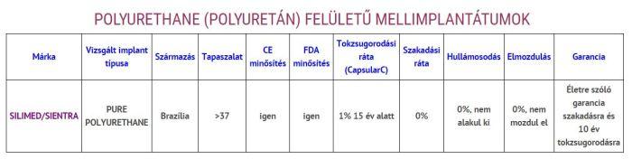 POLYURETHANE (POLYURETÁN) FELÜLETŰ MELLIMPLANTÁTUMOK