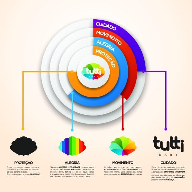 Infográfico representa o resultado da criação da nova marca da Tutti Baby. Imagem: Reprodução