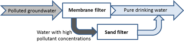 Combined membrane separation and microbial degradation in sand filters as a new technology to remediate polluted drinking water