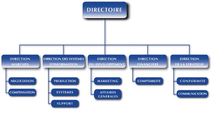 Memoire Online Les Introductions En Bourse Rapport De