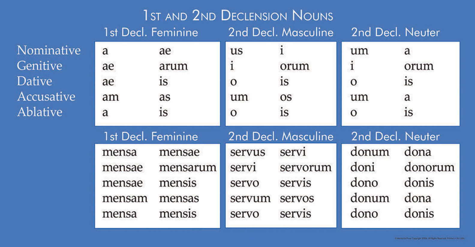 Henle Latin I Units I V Set