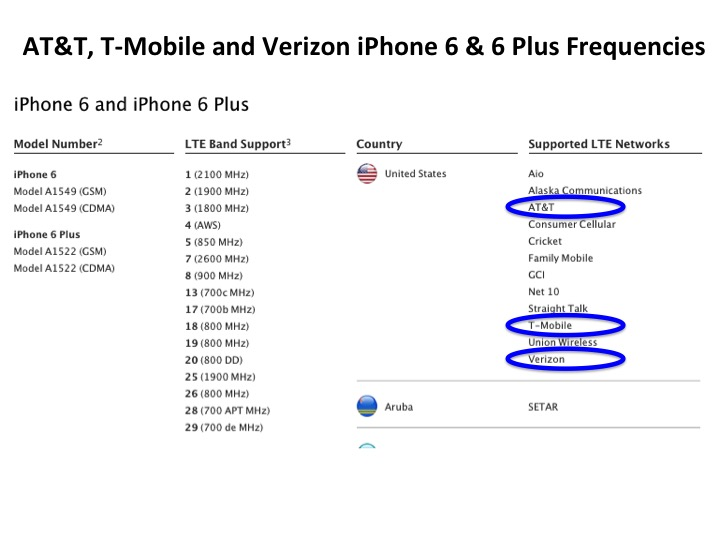 AT&T, T-Mobile, & Verizon iPhone 6 and 6 Plus Frequencies