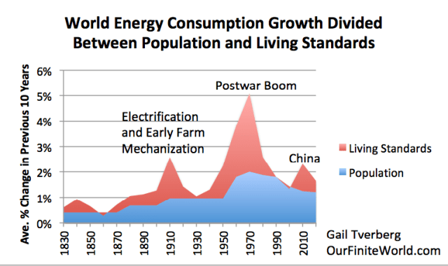 Figure 1. World energy consumption growth for ten-year periods (ended at dates shown) divided between population growth (based on Angus Maddison estimates) and total energy consumption growth, based on the author's review of BP Statistical Review of World Energy 2011 data and estimates from Energy Transitions: History, Requirements and Prospects by Vaclav Smil.