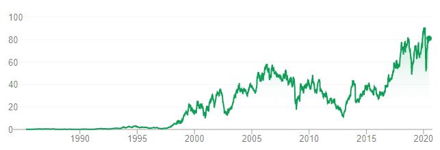 Best Buy's stock price