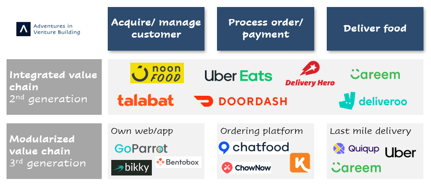 Modularization of food delivery value chain