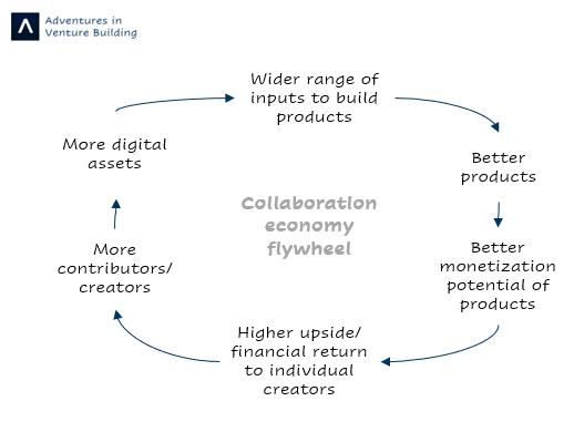 Collaboration economy flywheel