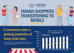 CIC Report Reveals Fast Growing Market in Mobile C2C E-commerce as Taiwan Shoppers' Habits Evolve