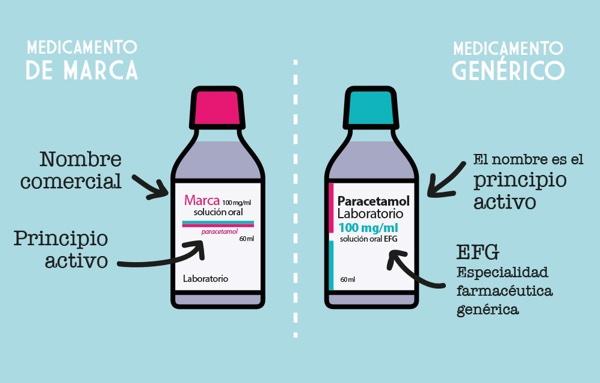 Viagra genérico y cialis genérico ¿son igual de eficaces que los originales?