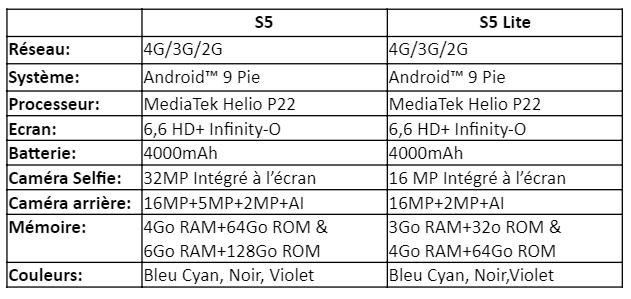 infinix S5 caractéristiques