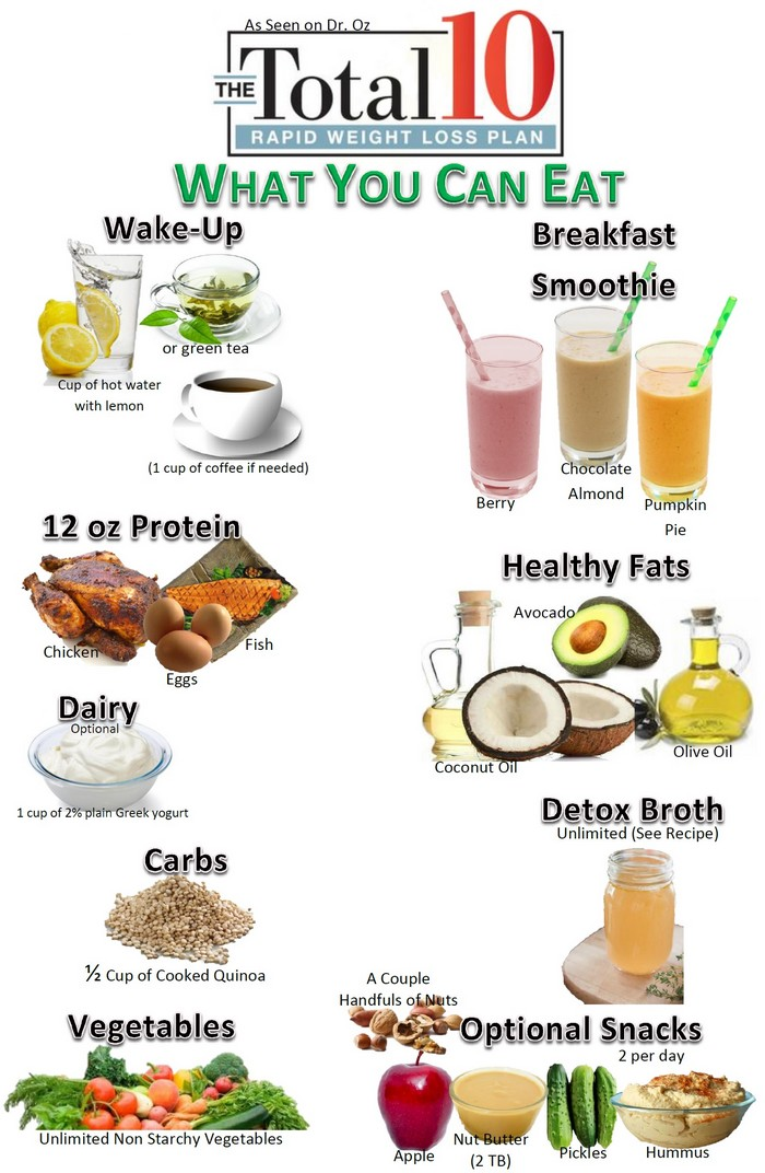The Total 10 Rapid Weight Loss Plan By Doctor OZ Explained