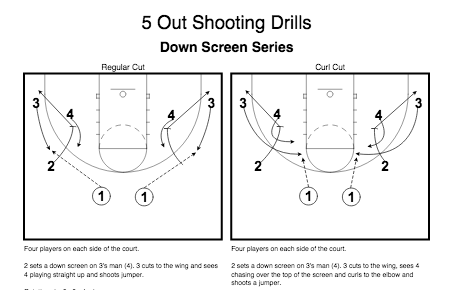 Bob Huggins | 5 Out Motion Offense Drills