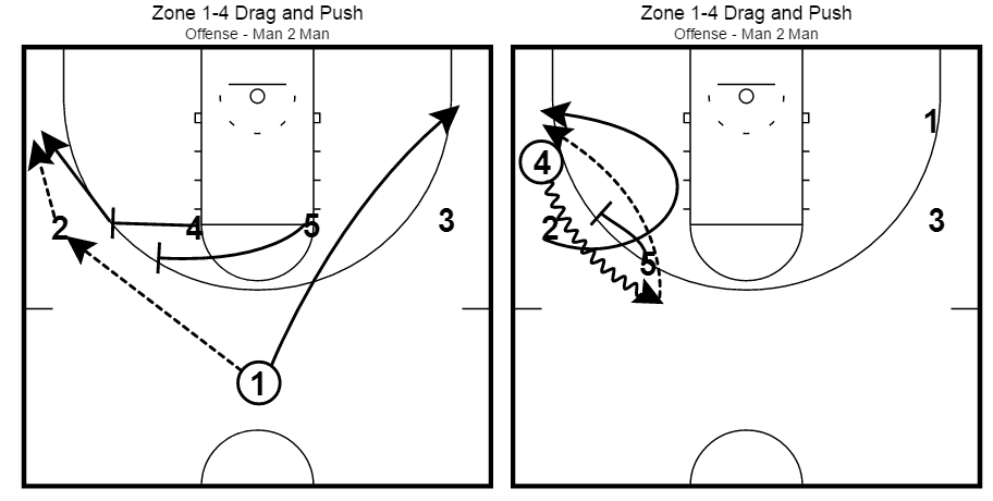 Mike Krzyzewski Duke Blue Devils Zone Quick Hitter