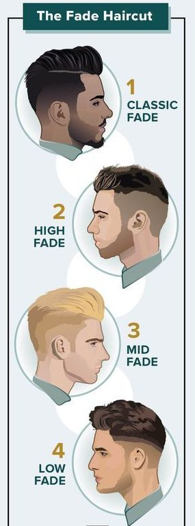 Fade Haircut For Men 2019 Types Of Fade Haircut Menstellar