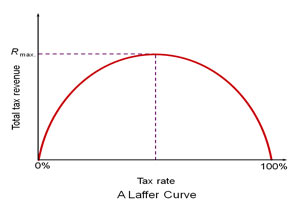The true Laffer Curve