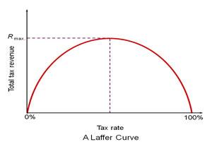 The true Laffer Curve