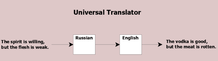 Figure 20.3 Translation goes awry.