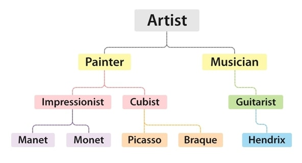 Figure 21.2 Artists broken down by type, each with separate level of detail. Manet and Monet exist in the same type at each level of abstraction