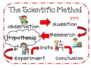 Hypothetico-Deductive Model. Graphic of scientific method.