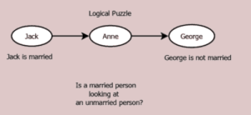 Figure 21.1 Logical puzzle, details in text