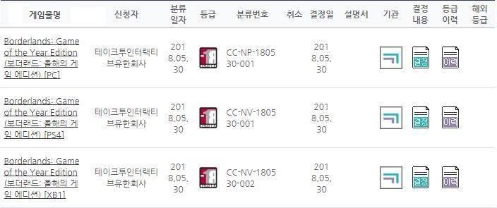 Borderlands GOTY Edition Korean Listing