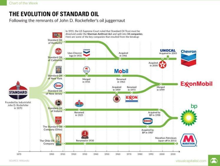 cartel del petroleo