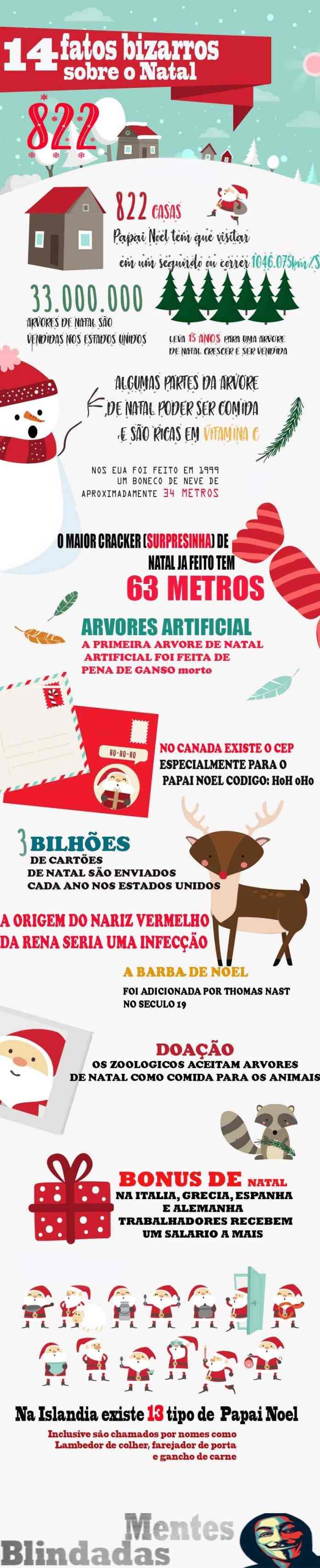 os 14 fatos bizarros sobre o Natal, infografico do blog mentes blindadas sobre as curiosidades do natal e fatos interessantes em imagem jpg