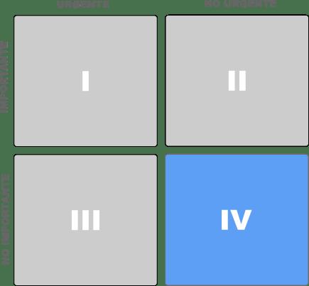 cuadrante iv de la matriz del tiempo