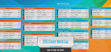 World Cup Cricket 2015 Australia Newzealand