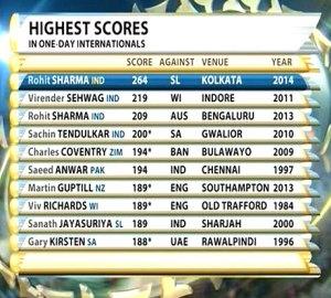 Rohit Sharma Double Century