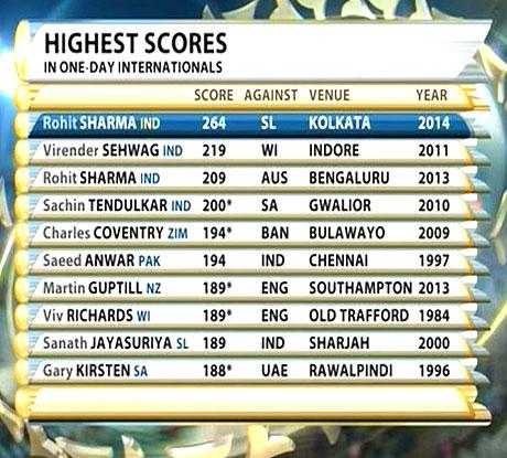 Rohit Sharma Sets World Record for Highest ODI Score