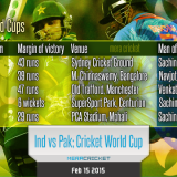 India vs Pakistan – ICC Cricket World Cup 2015 star Ads