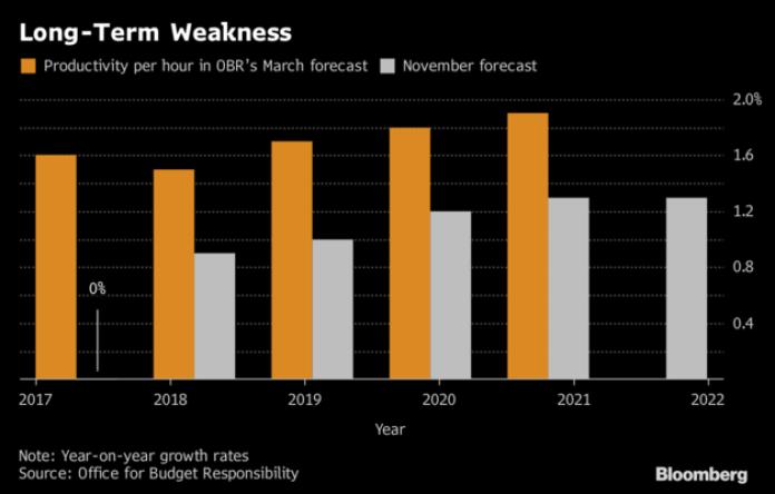 debilidad económica