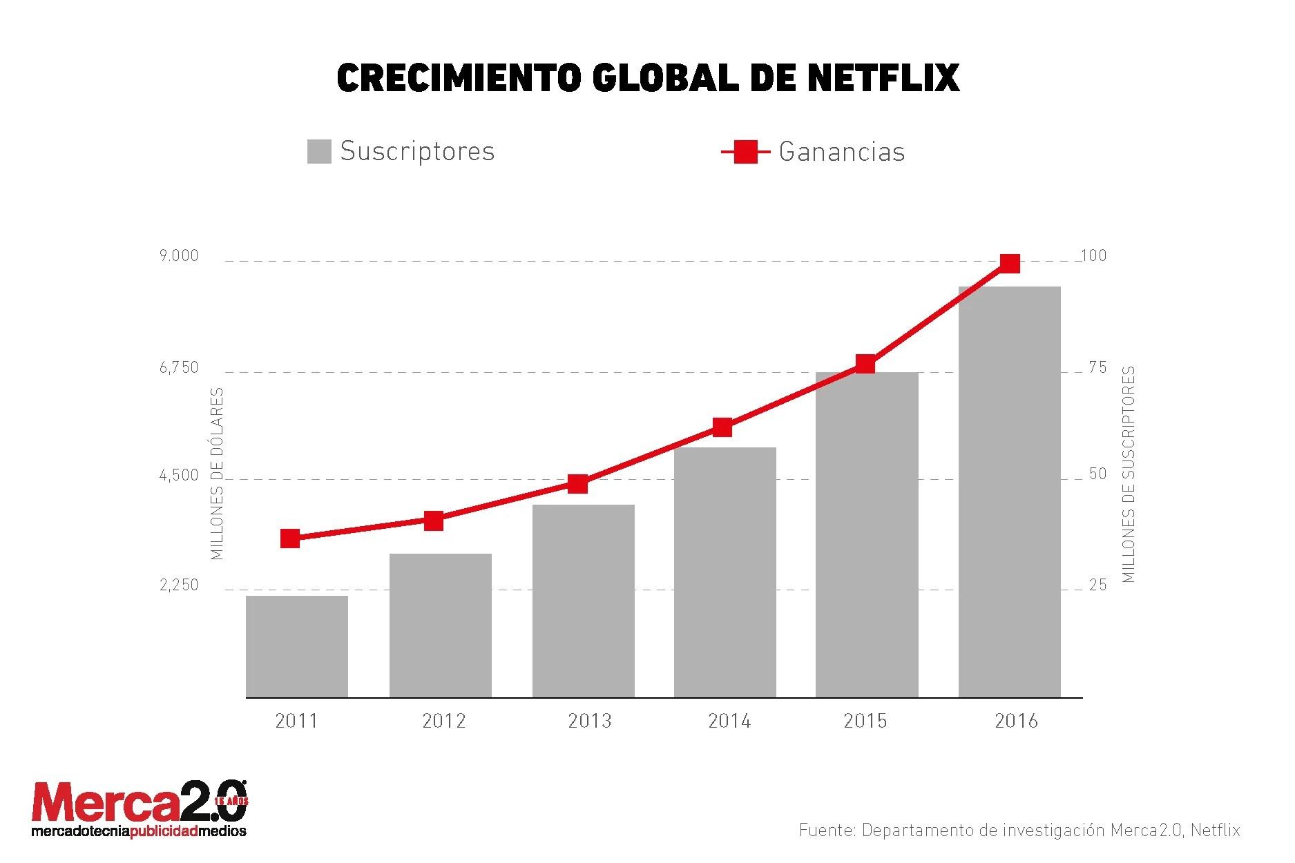 En Lo Que Va Del Ano Netflix Ha Crecido 45 Por Ciento Y