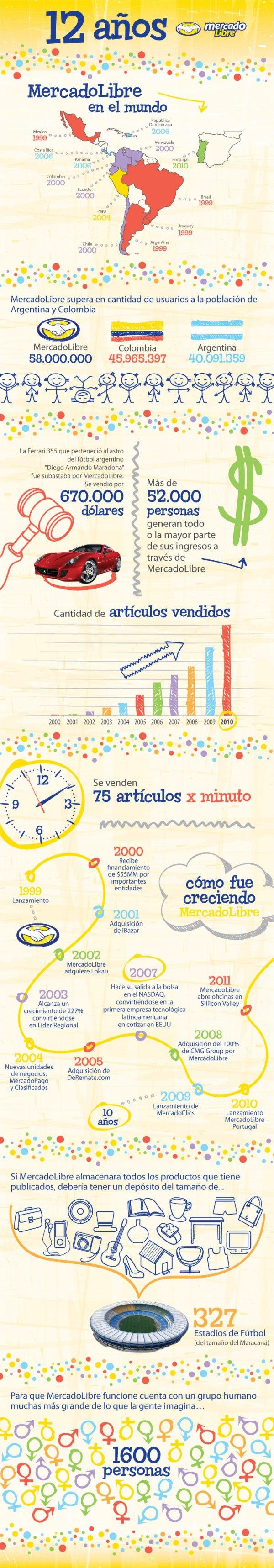 Los doce años de MercadoLibre en una infografía - infografia
