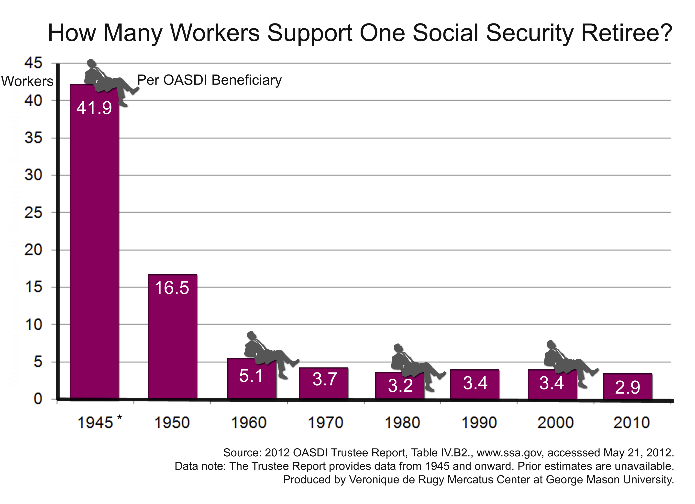 How Many Workers Support One Social Security Retiree