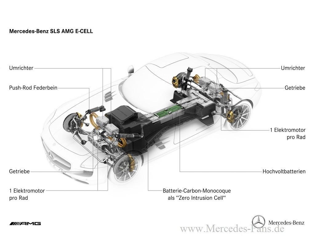 Mercedes Benz Sls Amg E Cell Kraft Des Stroms