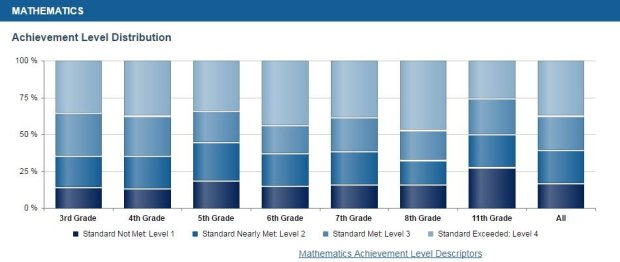 Using last year's results as the baseline, the district saw 61 percent of its students pass the math exams, a five percent increase. Photo courtesy of California Department of Education