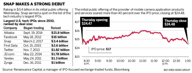 Snap ipo shares outstanding
