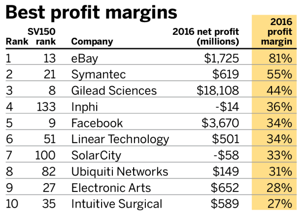 Best Profit Margins