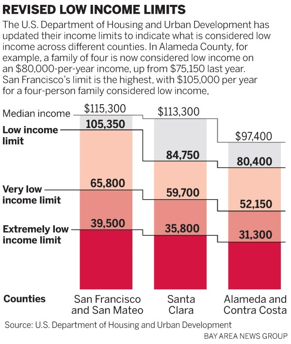 """In Bay Area, six-figure salaries are """"low income"""""""