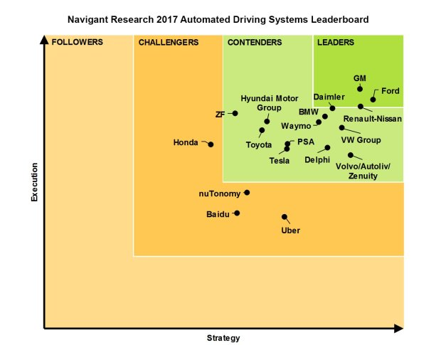 A study by clean tech market research firm Navigant Research released Monday April 3 foundtraditional automakers Ford, GM and the Renault-Nissan Alliance are better positioned to lead the self-driving car industry than Silicon Valley competitors Tesla, Uber and Google's Waymo. (Navigant Research)
